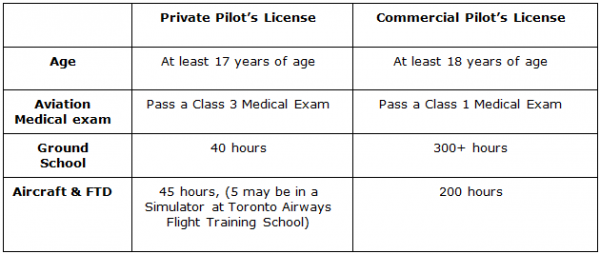 Requirements for Commercial Pilot License in United States