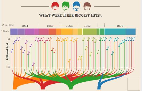 Beatles Analysis by Adam E McCann, which is shortlisted in the Infographic category.