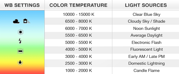 Colour Temperature1