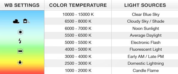 Colour Temperature1