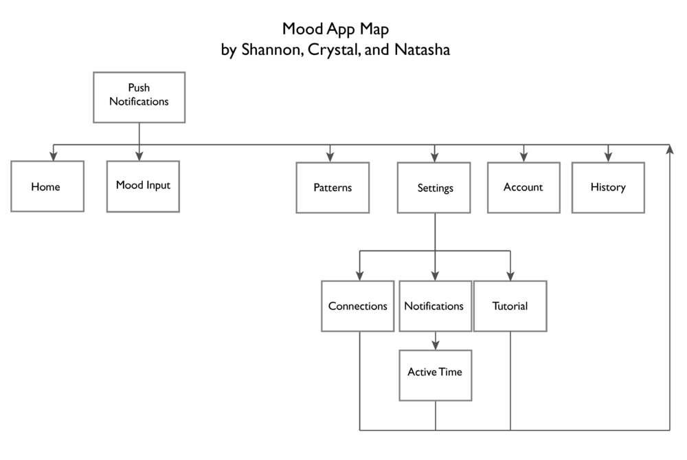 MoodWireframe-Presentation_Page_01.jpg