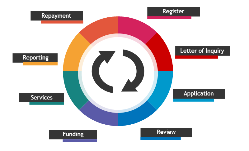 Image showing the stages of a grant's lifecycle: Register, Letter of Inquiry, Application, Review, Funding, Services, Reporting, and Repayment