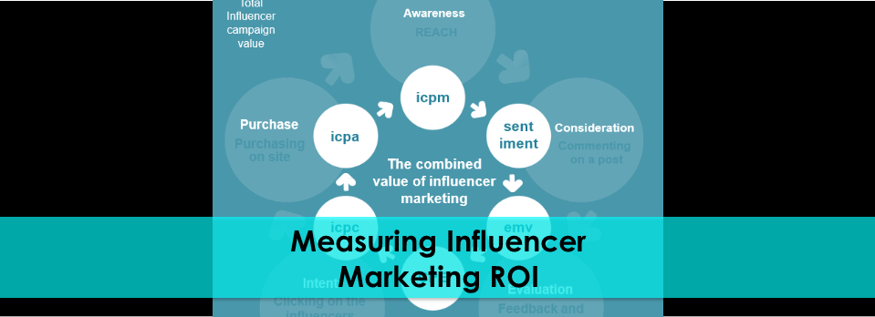 measuring influencer marketing roi.png