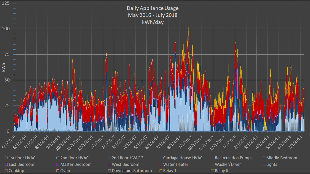 FFH daily appliance usage may16-july18 .png