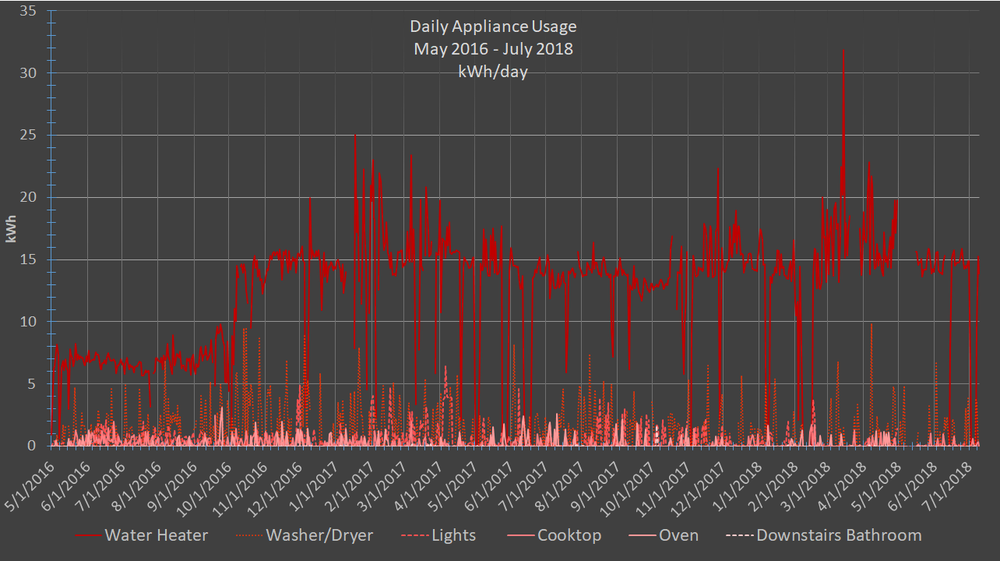 FFH daily appliances usage may16-july18 .png