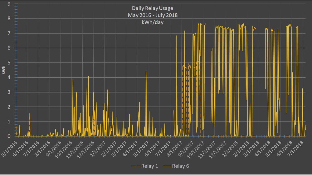 FFH daily relay usage may16-july18 .png