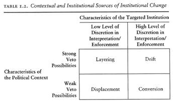 Figure 1 (Mahoney and Thelen 2010, 19