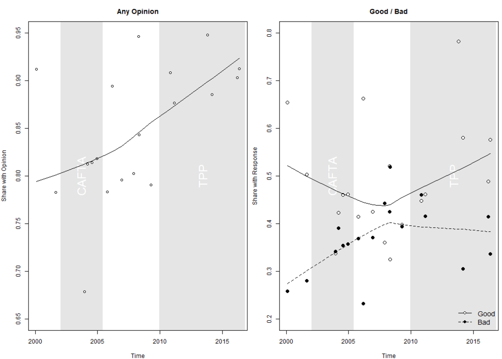 Summary Statistics - Trade Opinions over Time