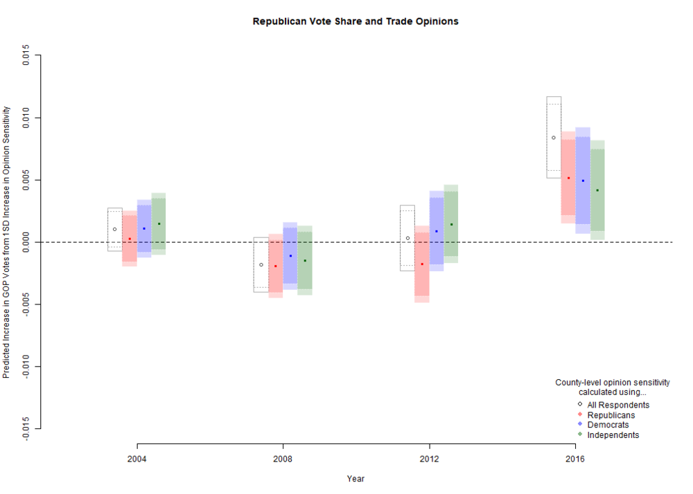 Trade Opinions and Presidential Votes