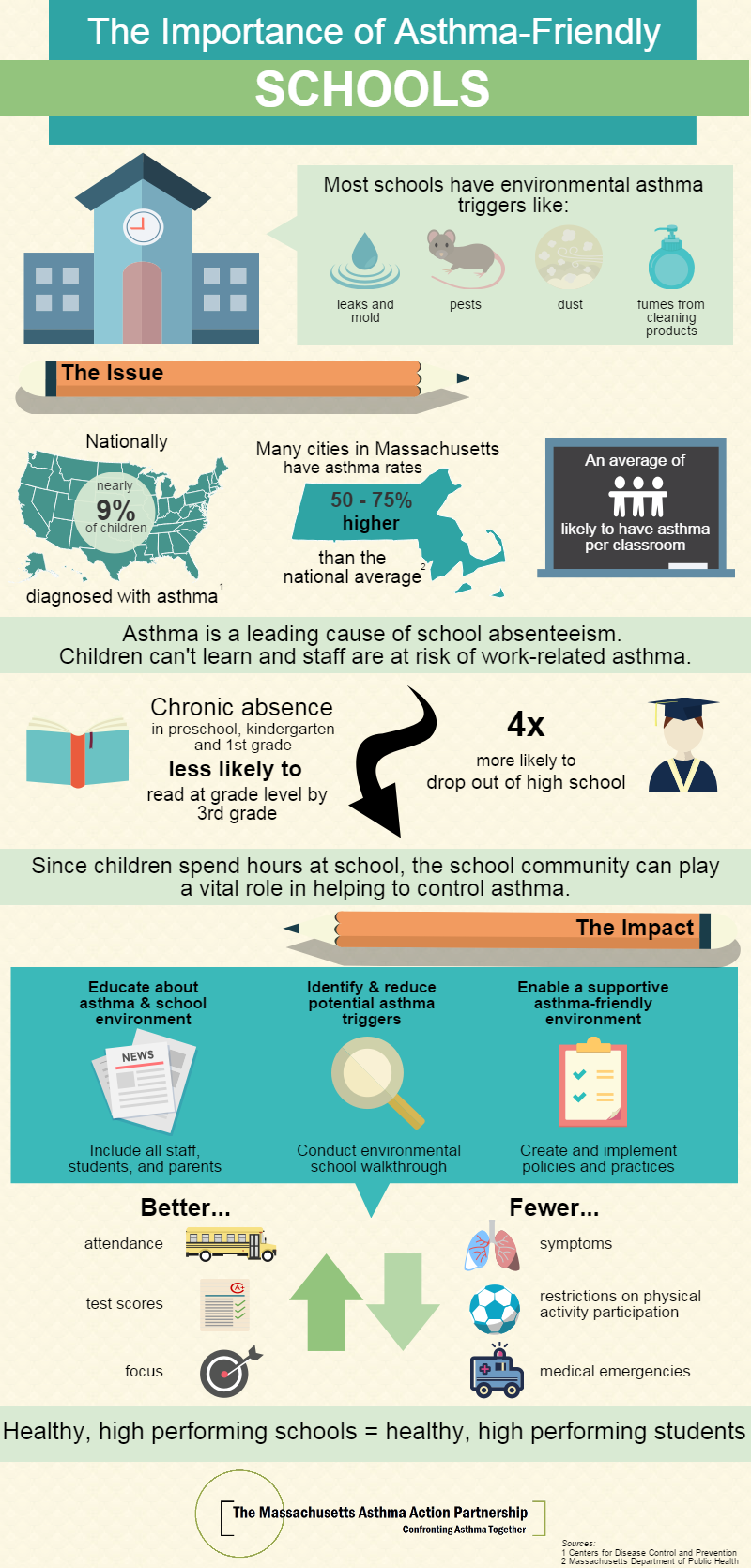Asthma-Friendly Schools Infographic