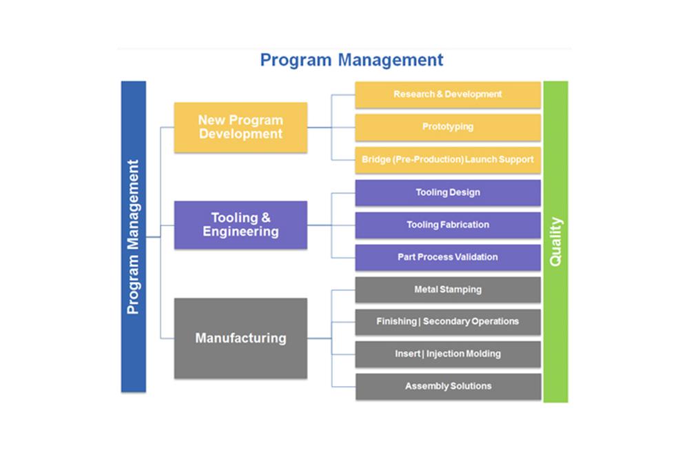 program_management_chart.jpg