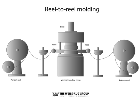 Reel-to-Reel-Process_process-graphic.jpg