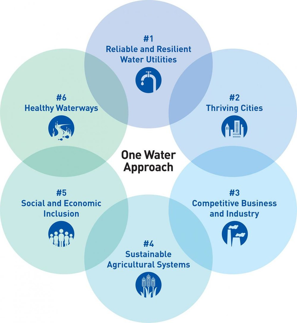 Source: US Water Alliance