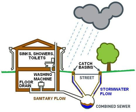 Example schematic of a combined sewer system.