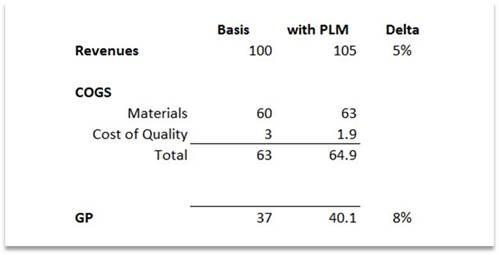 PLM Attribution Mapped to Gross Profit - *Numbers are in $M