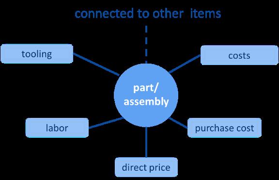 FIGURE 5 - DATA CONNECTIVITY (PART)