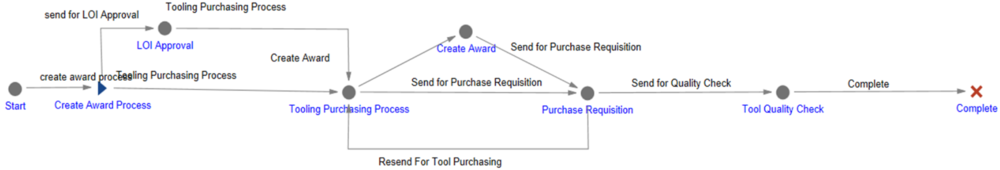 FIGURE 7 – CONFIGURABLE ARAS INNOVATOR WORKFLOW DIAGRAM