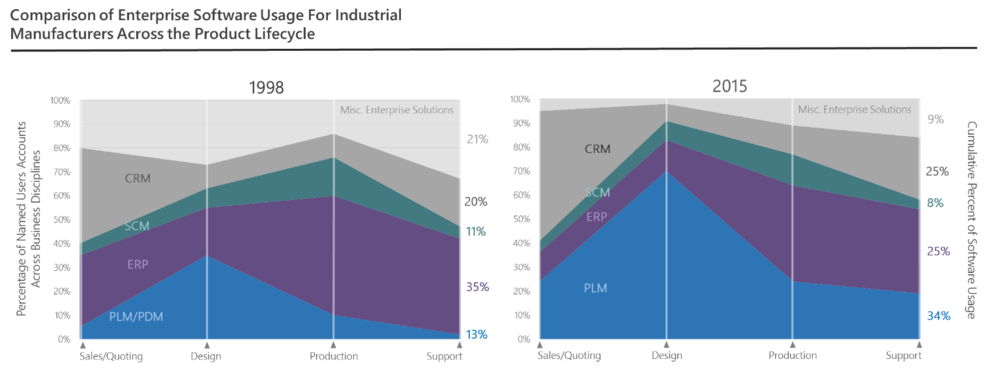 Figure 5 – Comparison of Enterprise Software Usage for Industrial Manufactures Across the Product Lifecycle