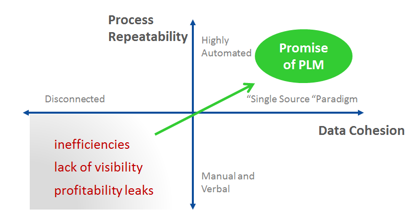 PLM Data Process Matrix.png