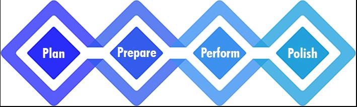 The 4P Digital Marketing Process: 1. Plan, 2. Prepare, 3. Perform, 4. Polish