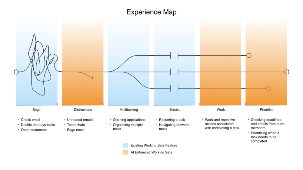 Microsoft Internship Summary.013.png