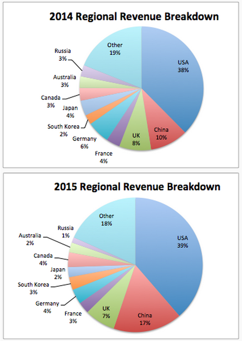 monument_valley_revenue_breakdown