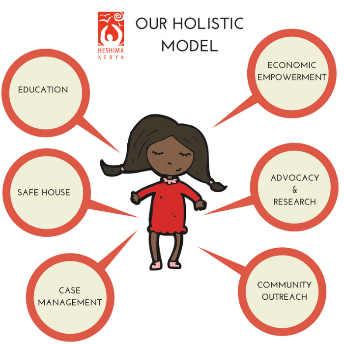 holistic model overview