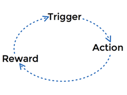 Another common way of expressing the habit loop