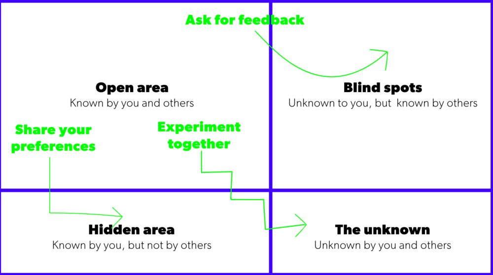JOHARI WINDOW - A model for thinking about Interpersonal Dynamics. Feedback can tell us about our 'blind spots'.