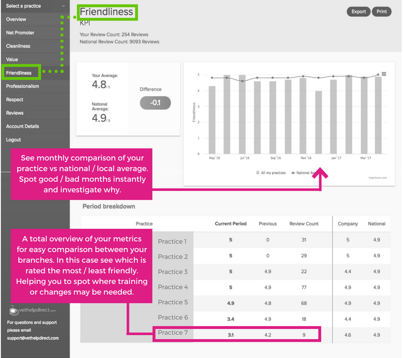 Vet Customer Feedback Dashboard