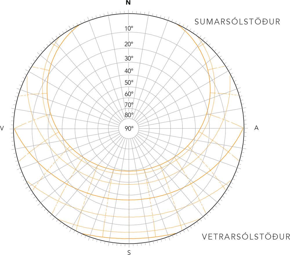 Sun map for Reykjavik