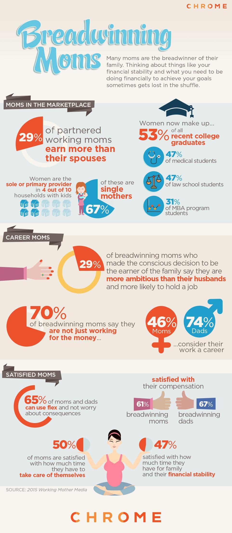 Breadwinner Moms Statistics