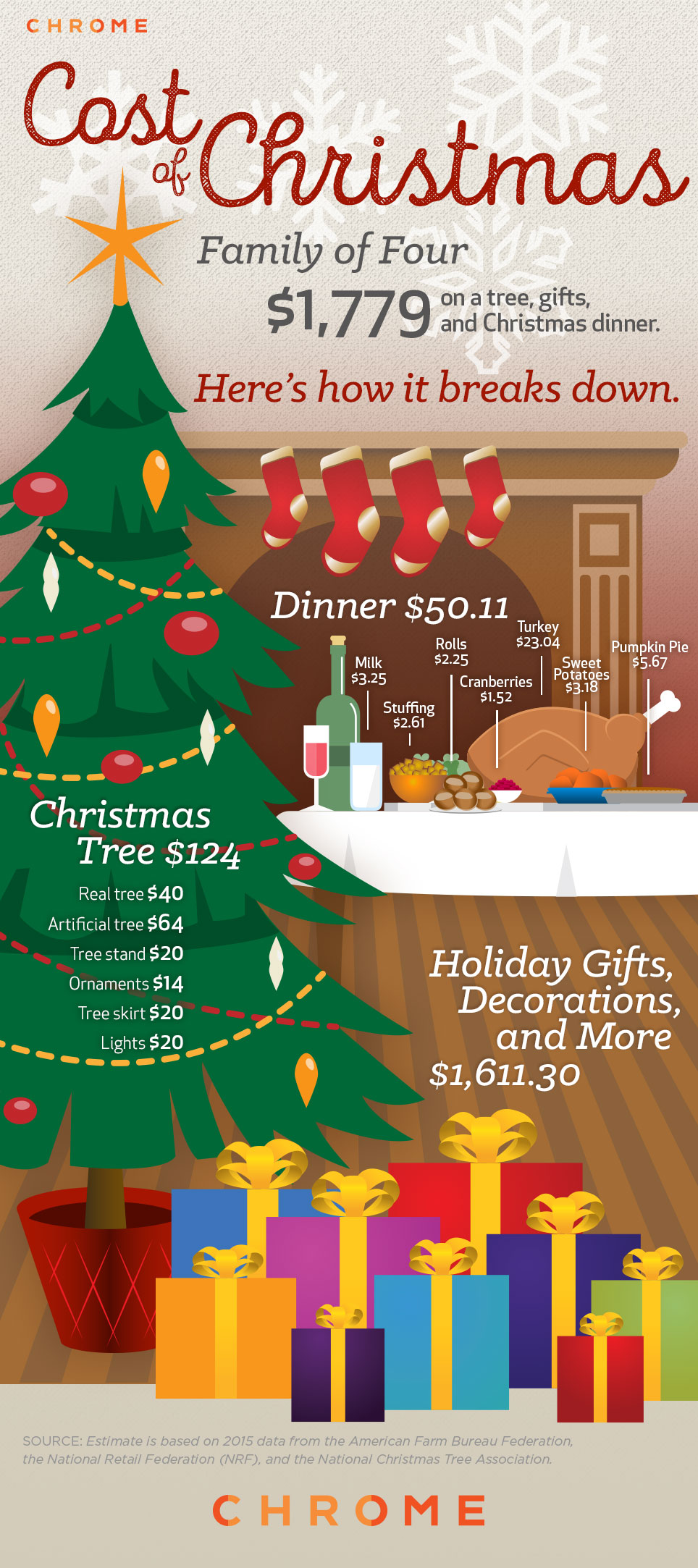 chrome_cost of christmas_infographic_1209jpg