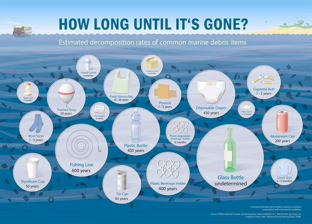 plastic-trash-5-gyres-infographic.jpg