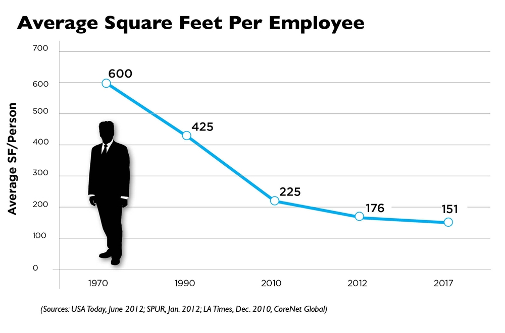 Square-Feet-Per-Employee-Copy.jpg