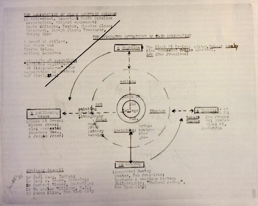 Charles Olson's plan for education at BMC, mid-1950s.