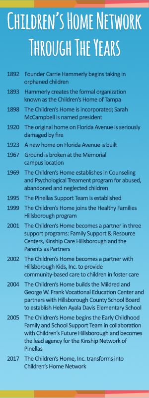 Children's Home Network timeline