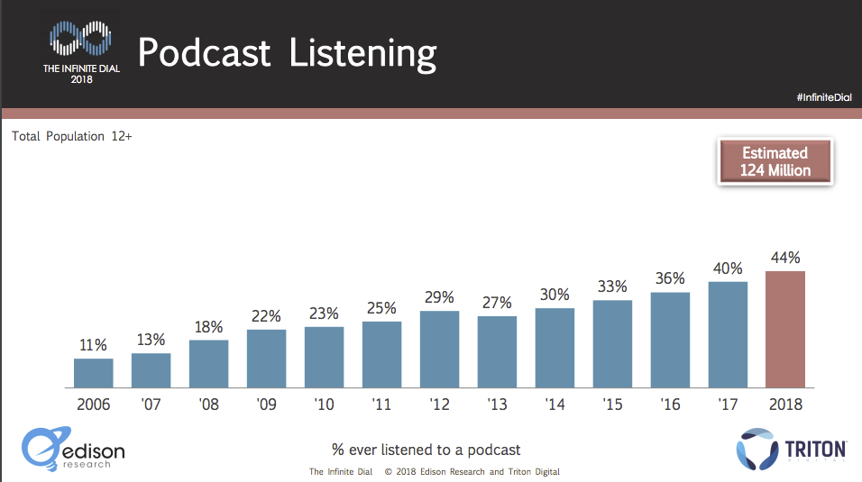 Podcasts Becoming Mainstream  -