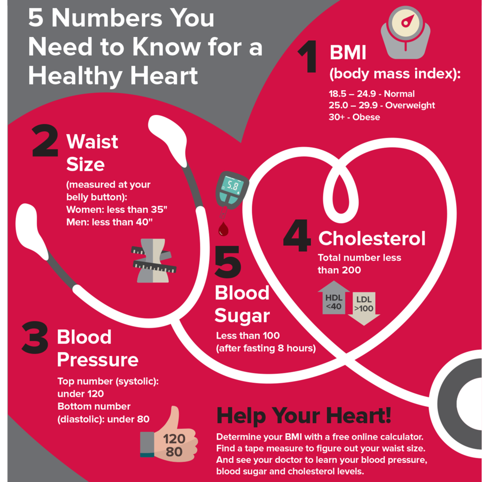 The most basic risk factors are family history, blood pressure, cholesterol, body mass index and blood sugar, but there are many more factors that influence your heart health. Your hormones, especially estrogen, provide a cardio-protective benefits. If your hormones are in flux or imbalanced--such as during pregnancy, extreme cases of PMS, taking certain forms of birth control or metabolic disorders--you increase the chances that you will have heart disease. Having the conversation earlier with your OB/GYN and PCP may prevent future harm to your heart.