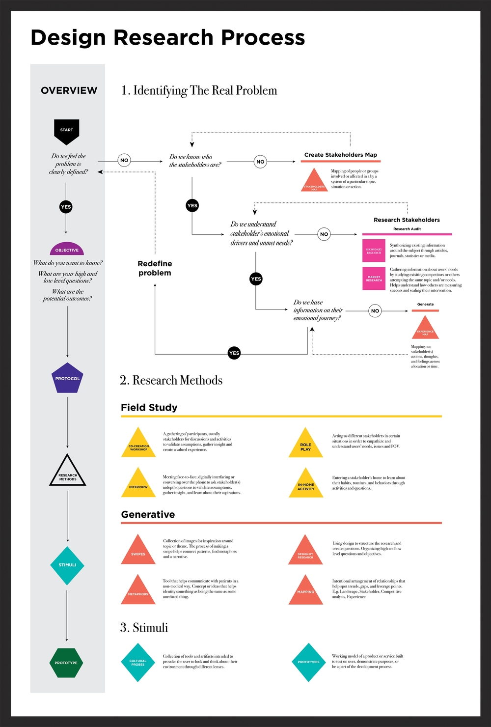 Poster design process - Research Poster V 5 01 Jpg