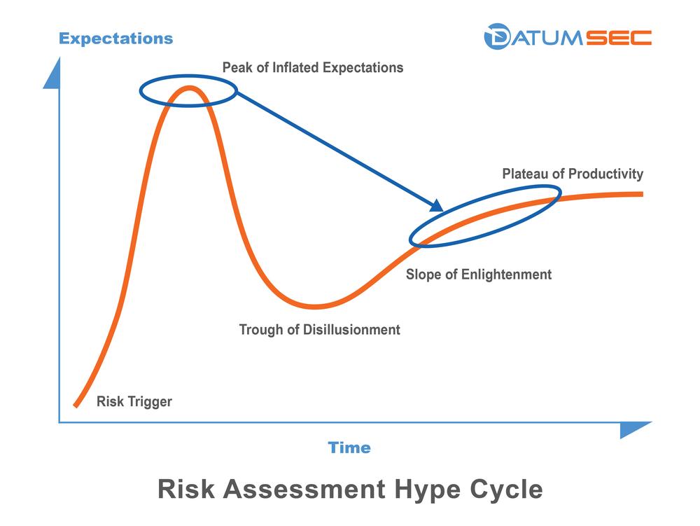 datumsec-risk-assessment-hype-cycle-light.jpg