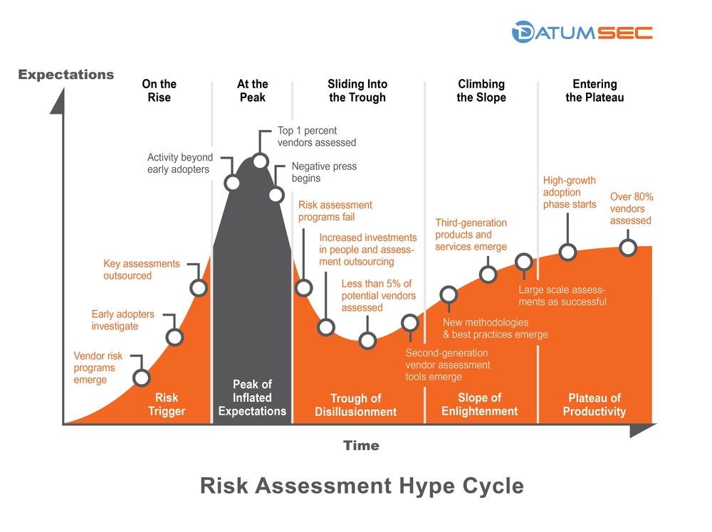 DatumSec Risk Assessment Hype Cycle
