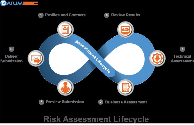 datumsec-risk-assessment-life-cycle-light.jpg