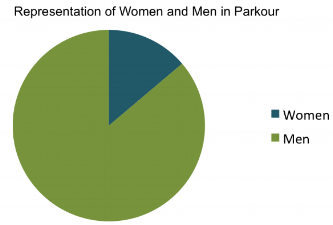 13.8 percent of parkour practitioners who regularly attend national and international jams are women. Understanding the representation of women is the first step to increasing it.