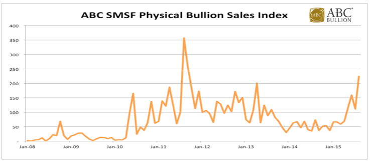ABC Bullion SMSF Physical Bullion Sales Index