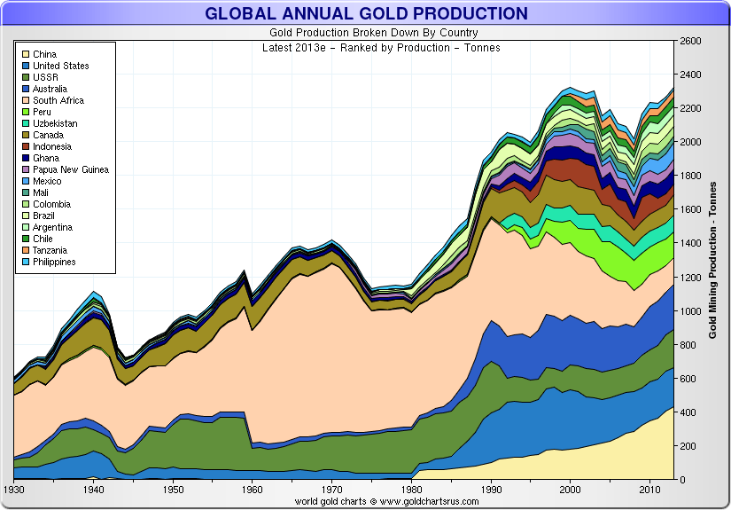 Global Annual Gold Production