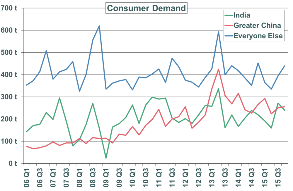 Consumer Demand Graph