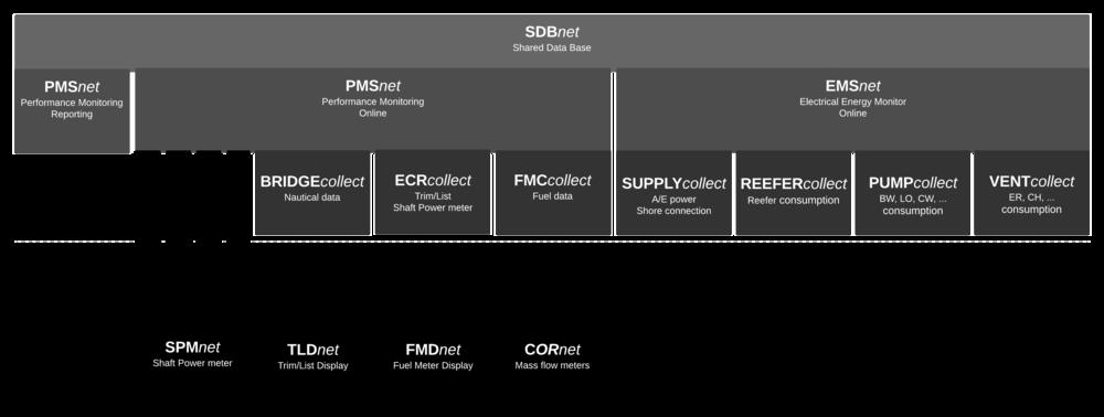 SDBnet_Modules.jpg