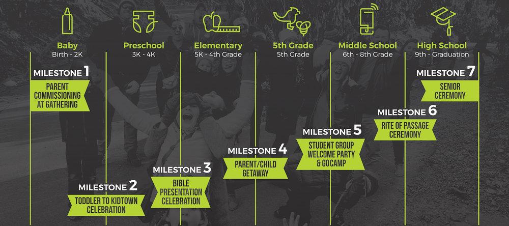 Milestones_Timeline2.jpg