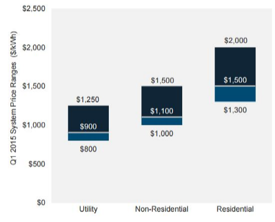 Q1 2015 US Installation Cost per sector - Lithium-ion